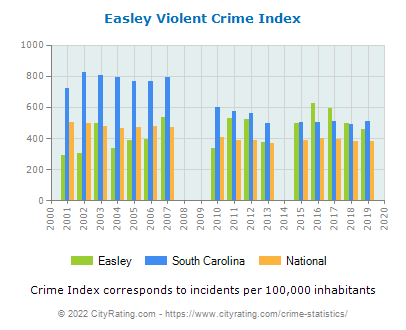 Easley Violent Crime vs. State and National Per Capita
