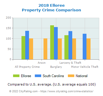 Elloree Property Crime vs. State and National Comparison