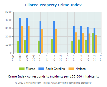 Elloree Property Crime vs. State and National Per Capita