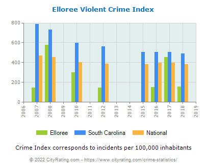 Elloree Violent Crime vs. State and National Per Capita