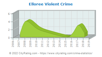 Elloree Violent Crime