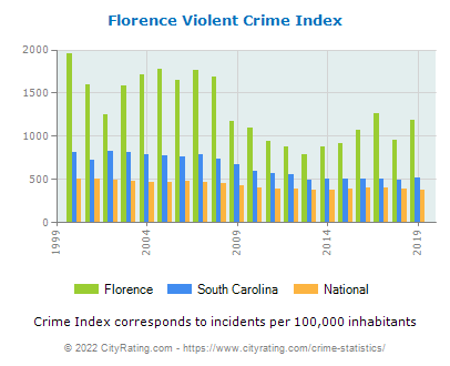 Florence Violent Crime vs. State and National Per Capita