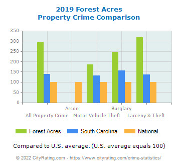Forest Acres Property Crime vs. State and National Comparison