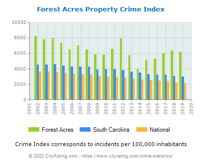 Forest Acres Property Crime vs. State and National Per Capita