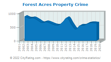 Forest Acres Property Crime