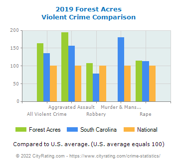 Forest Acres Violent Crime vs. State and National Comparison