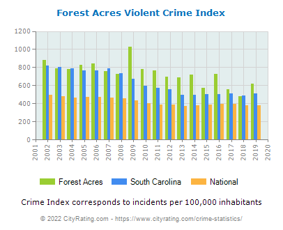 Forest Acres Violent Crime vs. State and National Per Capita