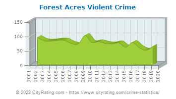 Forest Acres Violent Crime