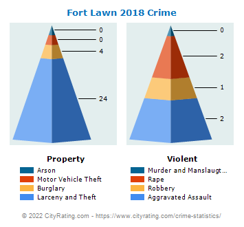 Fort Lawn Crime 2018