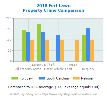 Fort Lawn Property Crime vs. State and National Comparison