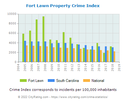 Fort Lawn Property Crime vs. State and National Per Capita