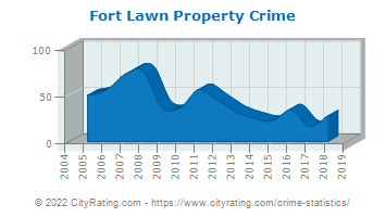 Fort Lawn Property Crime