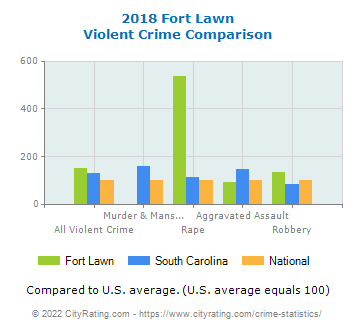 Fort Lawn Violent Crime vs. State and National Comparison