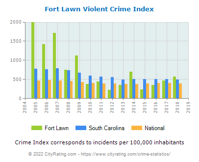 Fort Lawn Violent Crime vs. State and National Per Capita