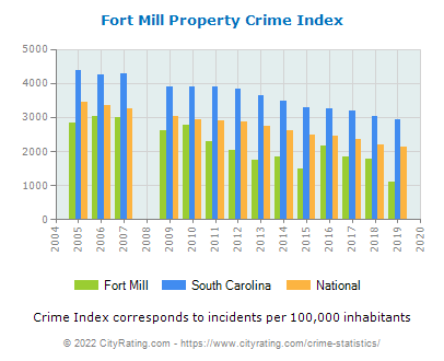 Fort Mill Property Crime vs. State and National Per Capita