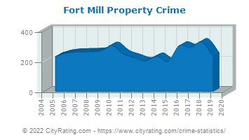 Fort Mill Property Crime