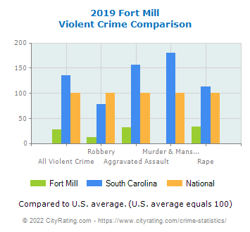 Fort Mill Violent Crime vs. State and National Comparison