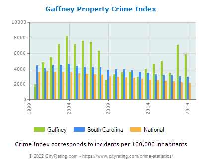 Gaffney Property Crime vs. State and National Per Capita