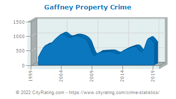 Gaffney Property Crime