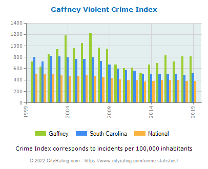 Gaffney Violent Crime vs. State and National Per Capita