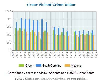 Greer Violent Crime vs. State and National Per Capita