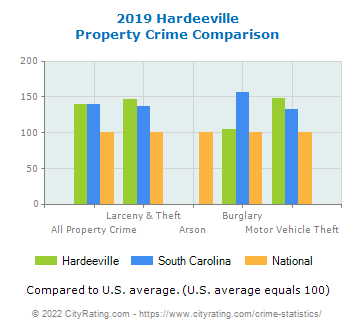 Hardeeville Property Crime vs. State and National Comparison