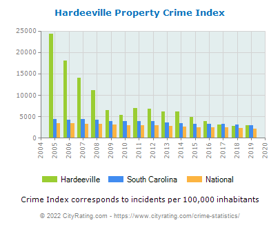 Hardeeville Property Crime vs. State and National Per Capita