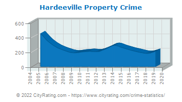 Hardeeville Property Crime