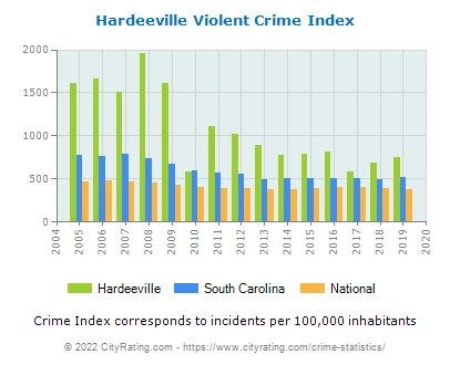 Hardeeville Violent Crime vs. State and National Per Capita