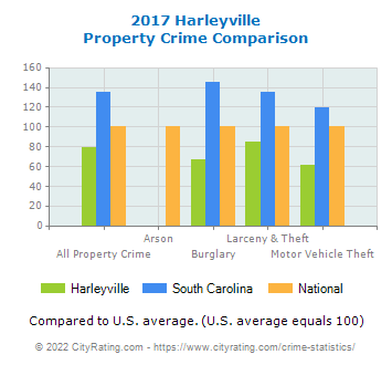 Harleyville Property Crime vs. State and National Comparison