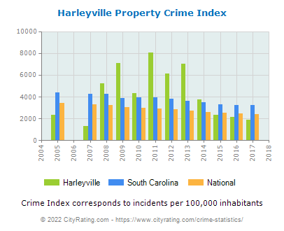 Harleyville Property Crime vs. State and National Per Capita