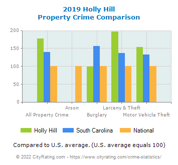 Holly Hill Property Crime vs. State and National Comparison