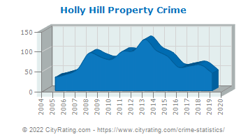 Holly Hill Property Crime
