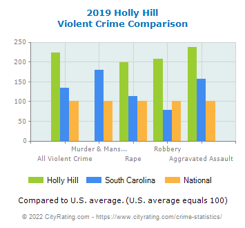 Holly Hill Violent Crime vs. State and National Comparison