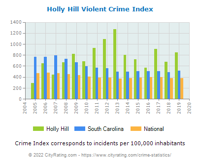 Holly Hill Violent Crime vs. State and National Per Capita