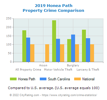Honea Path Property Crime vs. State and National Comparison