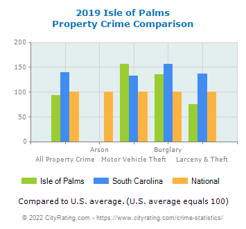 Isle of Palms Property Crime vs. State and National Comparison