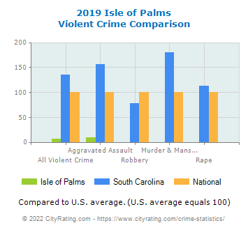 Isle of Palms Violent Crime vs. State and National Comparison
