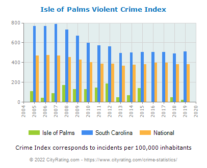 Isle of Palms Violent Crime vs. State and National Per Capita