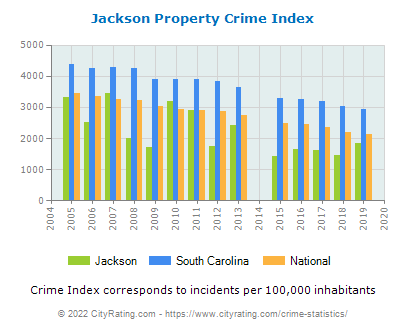 Jackson Property Crime vs. State and National Per Capita