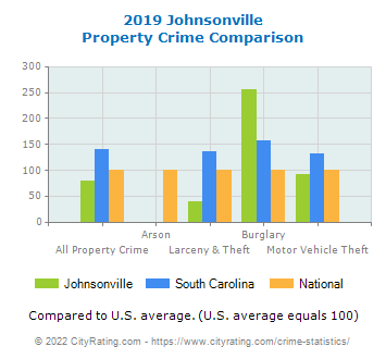 Johnsonville Property Crime vs. State and National Comparison