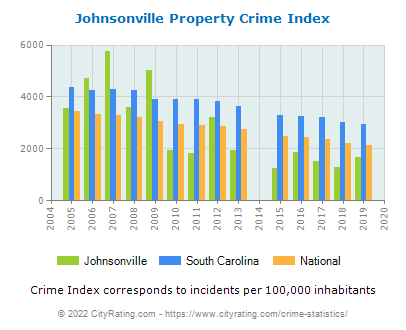 Johnsonville Property Crime vs. State and National Per Capita