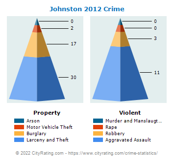 Johnston Crime 2012