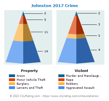 Johnston Crime 2017
