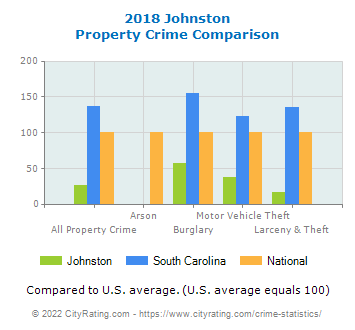 Johnston Property Crime vs. State and National Comparison