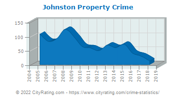 Johnston Property Crime