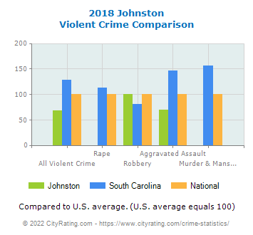 Johnston Violent Crime vs. State and National Comparison