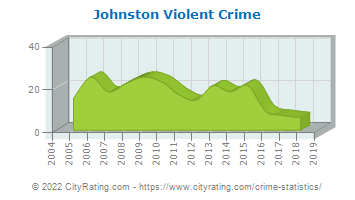 Johnston Violent Crime