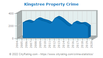 Kingstree Property Crime