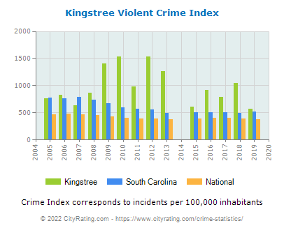 Kingstree Violent Crime vs. State and National Per Capita